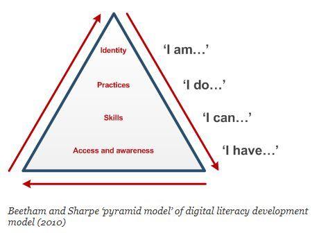 Pyramid model of DL development