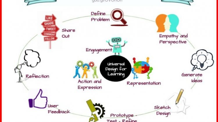 Design-Thinking-and-UDL-1-768x576.jpg