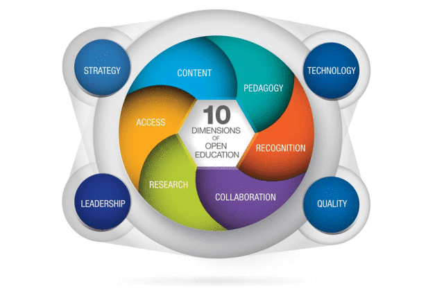 10 Dimensions of Open Education by European Union 2016
