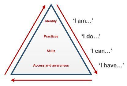 beetham-and-sharpes-pyramid-model-2010.jpg