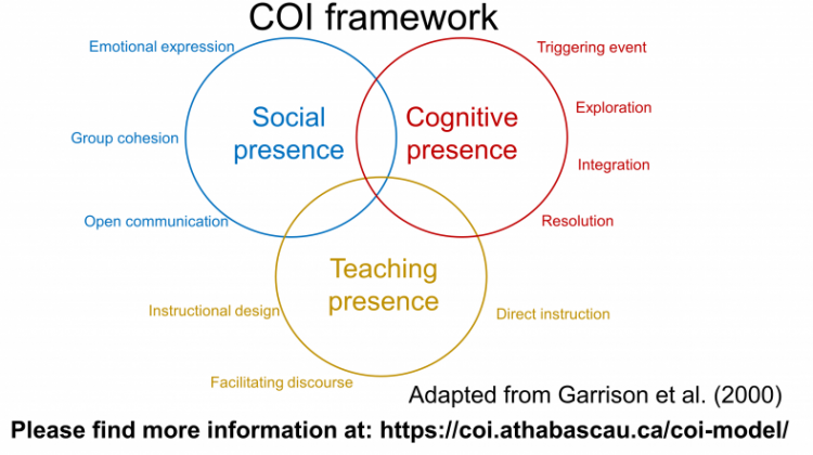 COI_framework_SimpleShow1-788x443.png