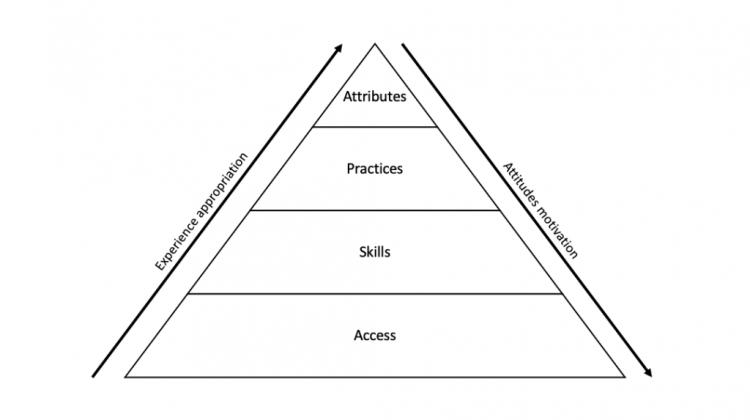 model-of-students_digital-literacies.png